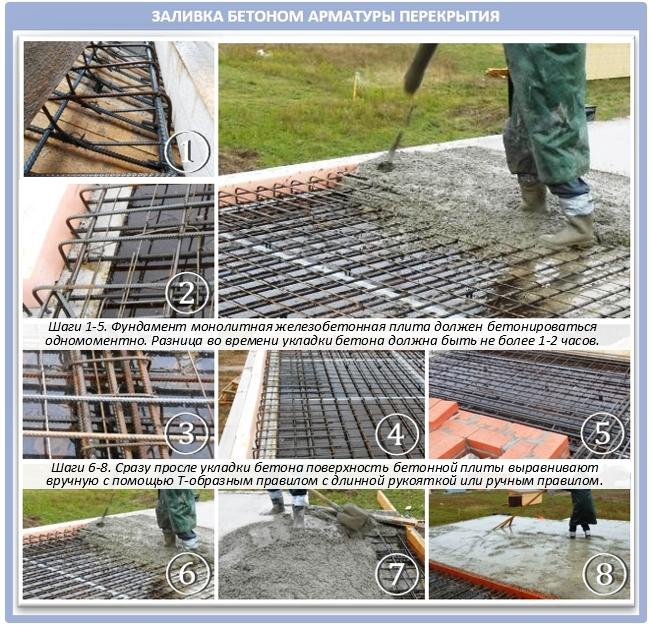 Как залить бетоном монолитную плиту перекрытия?