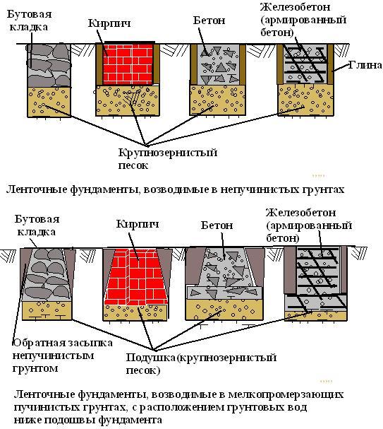 lentochnyjj-fundament