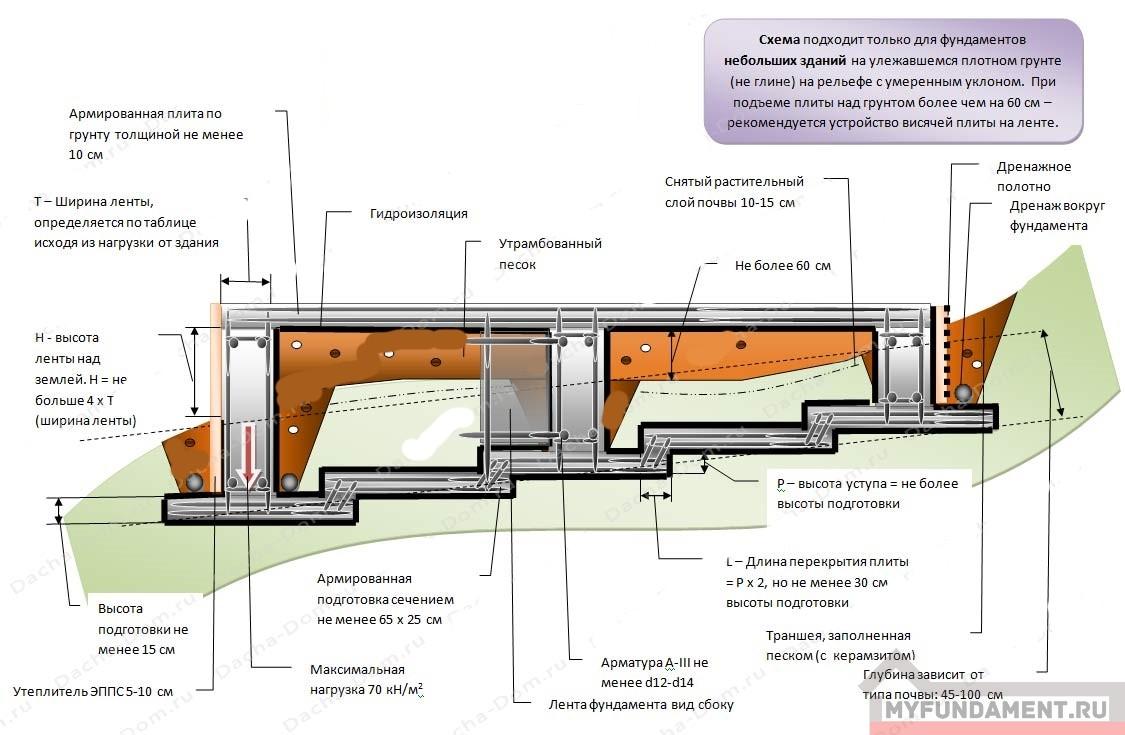 Ленточный ступенчатый фундамент для участка на склоне
