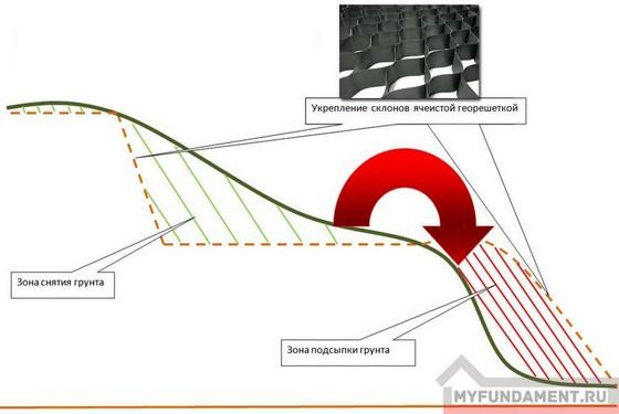 Организация и укрепления участка на склоне
