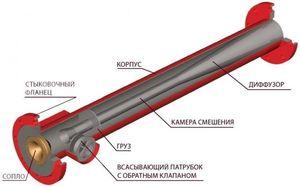 Материалы для изготовления пеногенератора