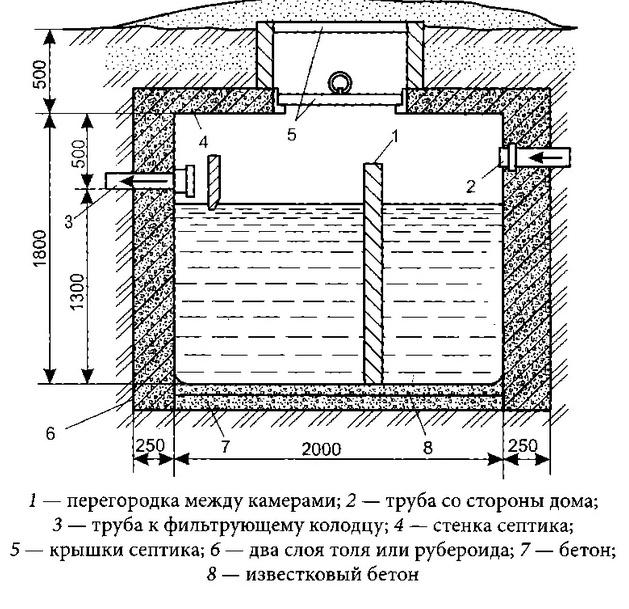 Схема сооружения двухкамерного септика