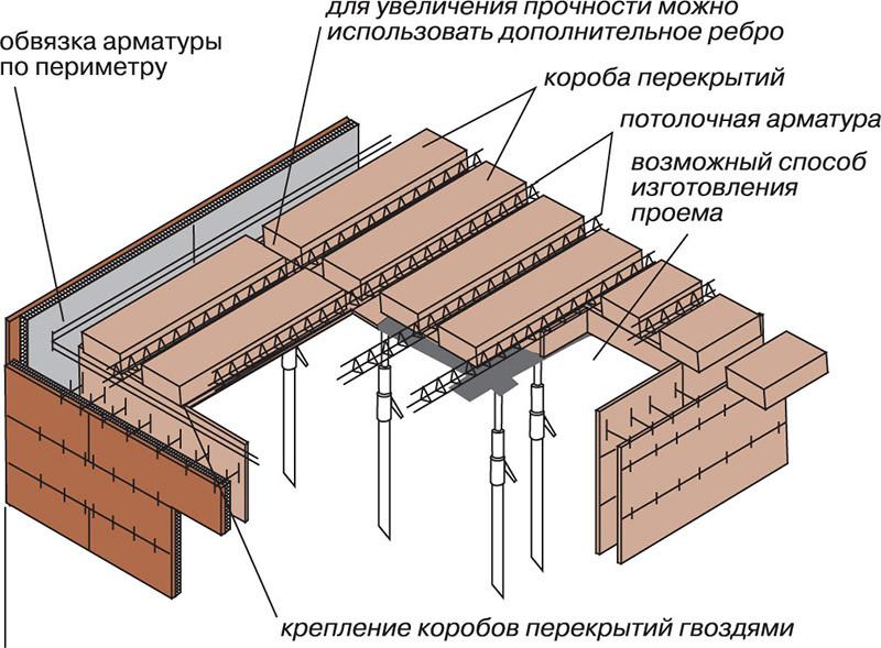 Монолитное потолочное перекрытие