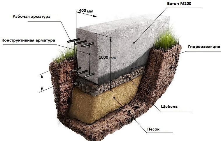 Монолитный фундамент под забор