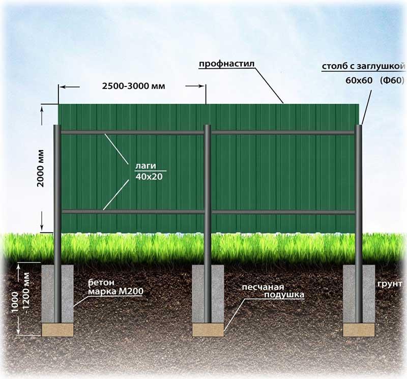 Монтажная схема ограды