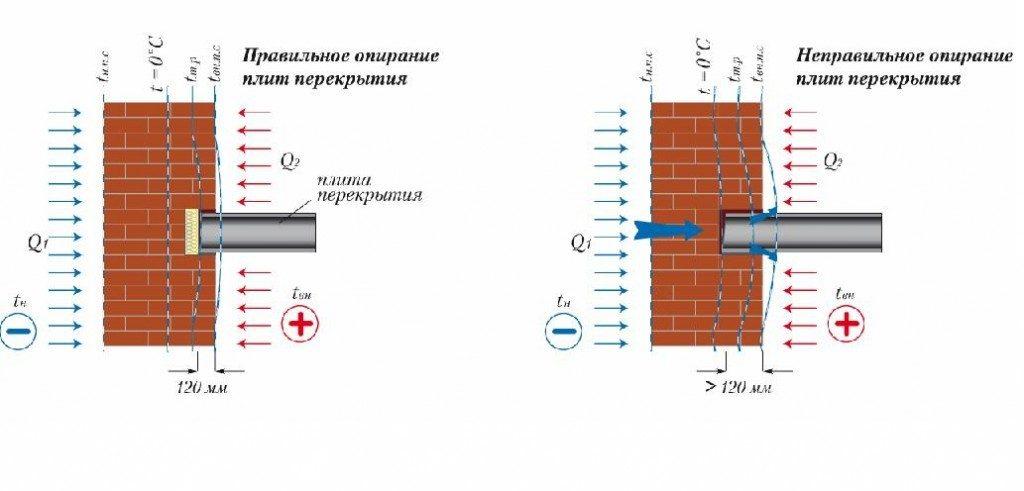 Опирание железобетонных изделий
