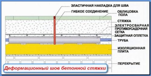 Нарезка швов при устройстве бетонного пола