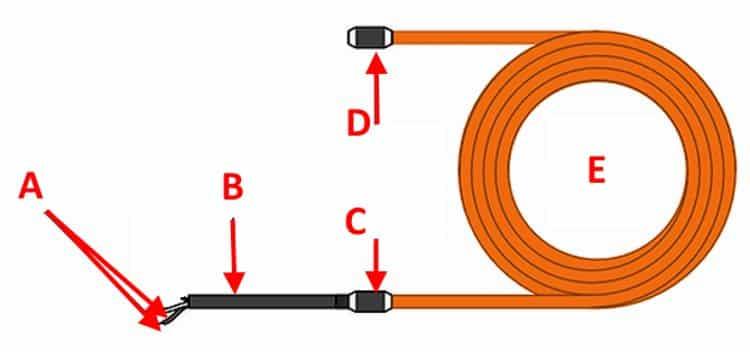 Основные элементы конструкции кабеля обогревочного