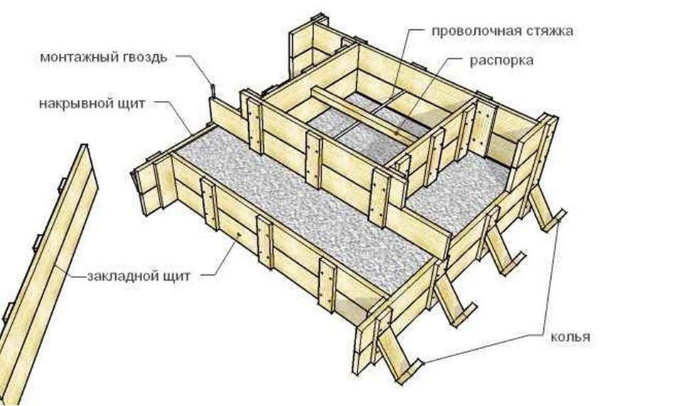 Основные конструктивные элементы типовой деревянной опалубки. Монтажный гвоздь целесообразно заменить саморезом