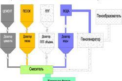 Схема производства неавтоклавных видов пенобетона