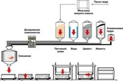 Процесс изготовления неавтоклавных видов пенобетона