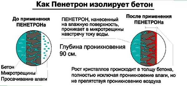 """Механизм действия проникающей гидроизоляции """"Пенетрон"""""""