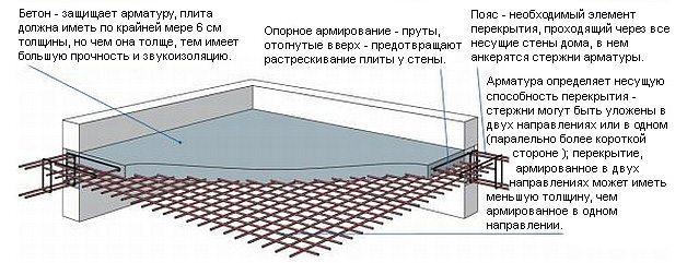 Армирование монолитной сплошной плиты перекрытия
