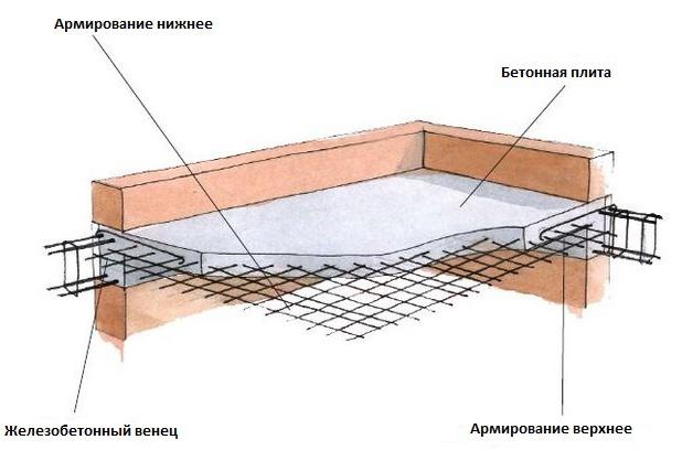 Монолитное перекрытие для дома из газобетона