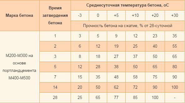 Стандартная таблица, используемая профессиональными строителями