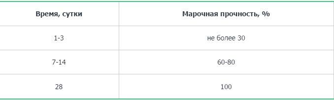 Таблица набора прочности