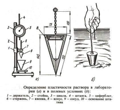 Схема определения пластичности бетонного раствора