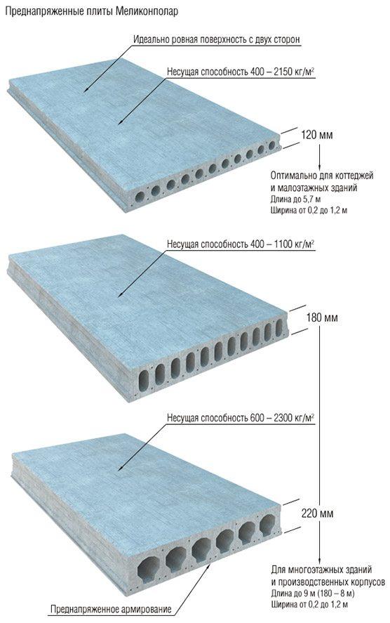 Несущая способность многопустотных плит перекрытия
