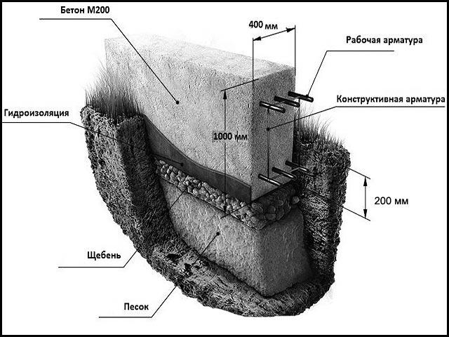 устройство армированного ленточного фундамента