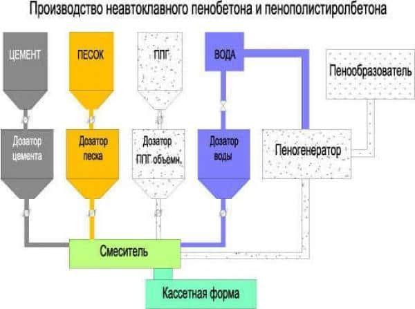Схема производства пенополистиролбетона
