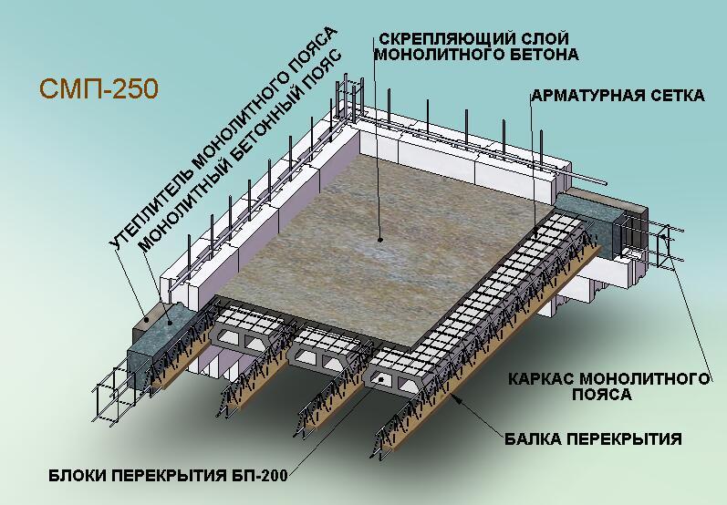 На фото - конструкция сборно-монолитного перекрытия, stroyexp.com