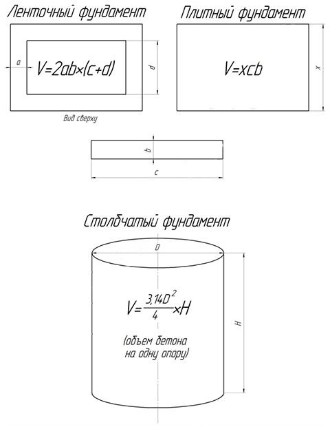 raschet-skolko-betona-nuzhno-na-fundament-1