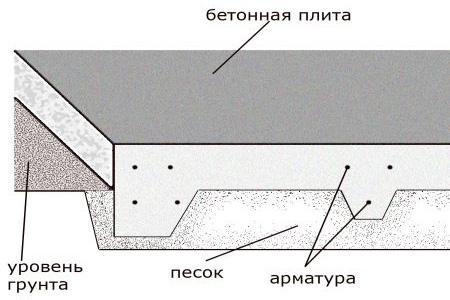 raschet-skolko-betona-nuzhno-na-fundament-9
