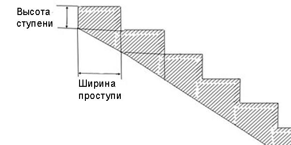 Значения высоты и ширины ступеней должны быть оптимально функциональными для удобства передвижения по лестнице