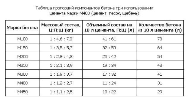 Таблица для приготовления бетона.