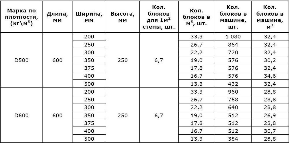 rasschitat-kolichestvo-penoblokov-na-dom-3