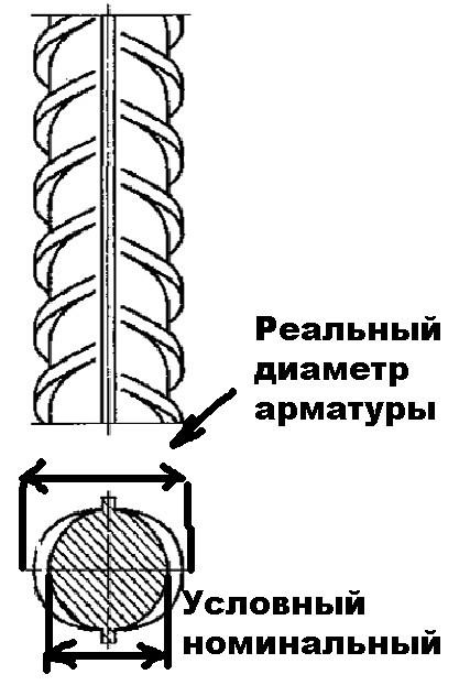 Размеры арматуры