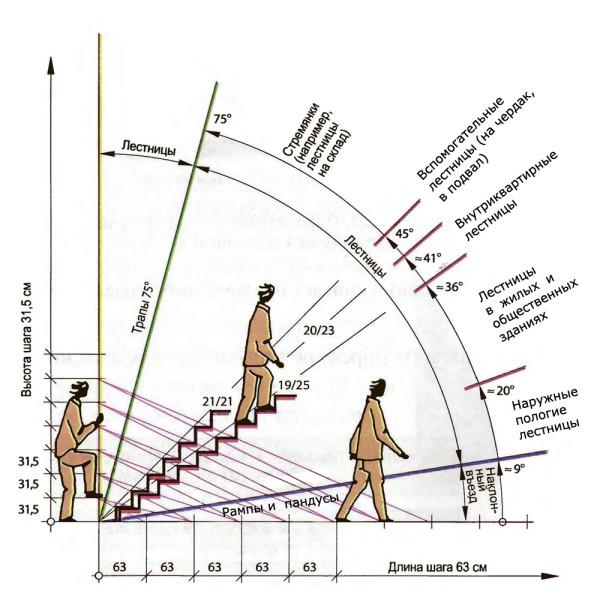 На данном рисунке схематически показаны основные размеры лестницы и ее оптимальный уклон