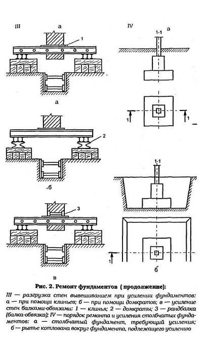 Схема ремонта фундамента кирпичного дома.