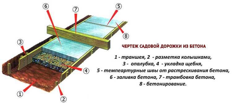 Слои дорожки из бетона