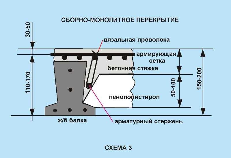 Схема сборного монолитного перекрытия