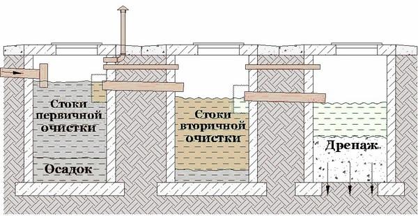 септик своими руками из бетонных колец схема