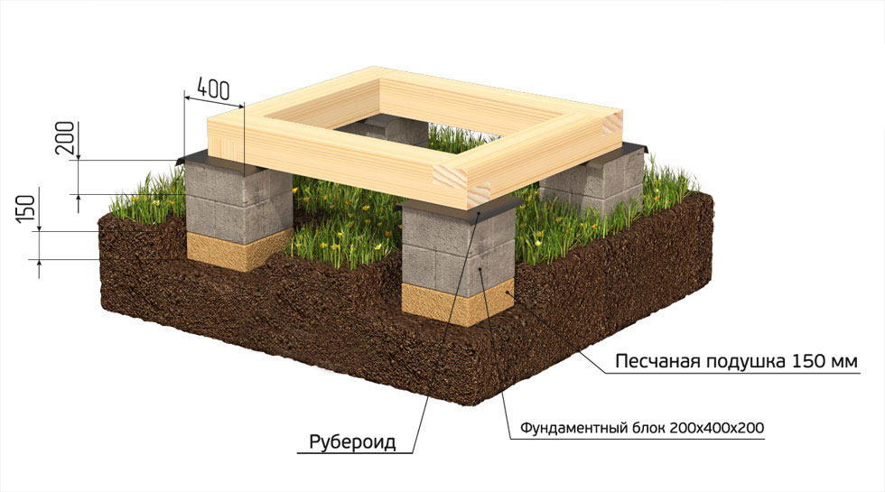 Схема мелкозаглубленного фундамента с гидроизоляцией на печанной подушке