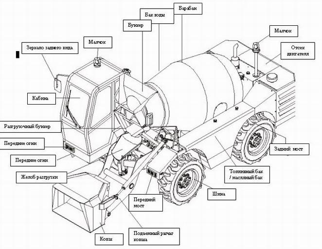 Устройство автомобильного миксера