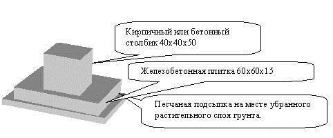 схема плавающего столбика