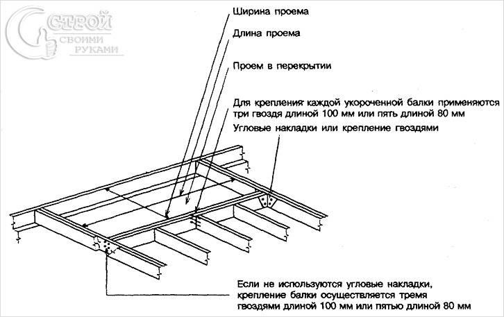 Схема проема в перекрытии