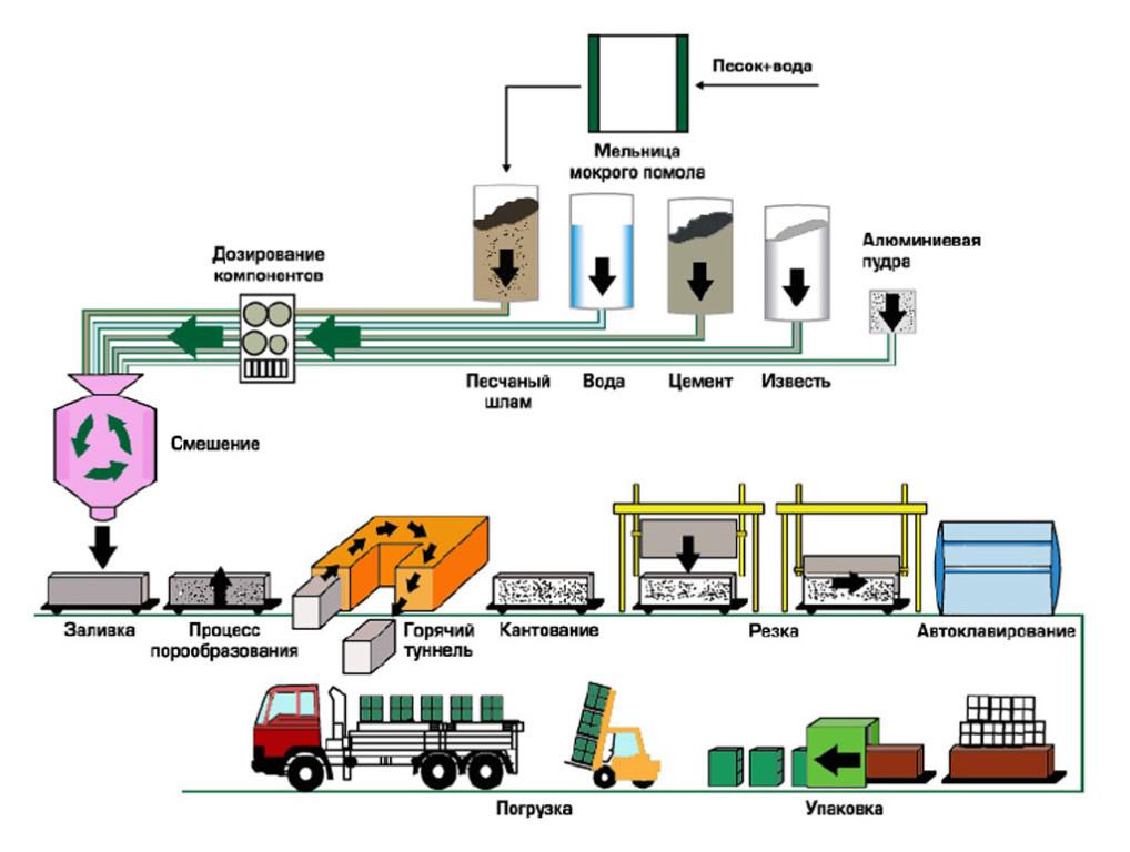 Технология производства газобетона