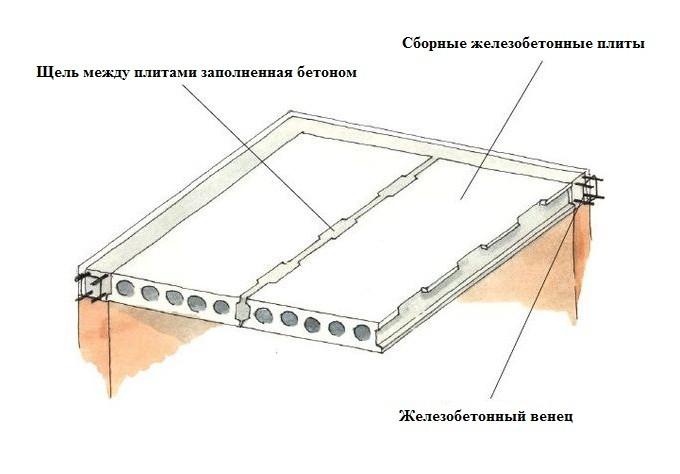 Схема монтажа сборного перекрытия