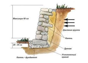 Дренаж в подпорной стене
