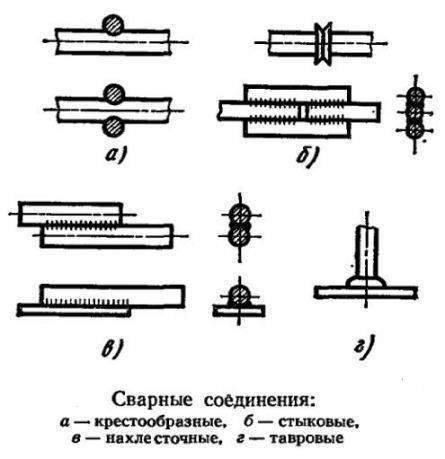 Схема сварки армированных соединений