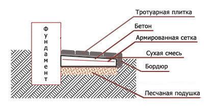 Схема укладки отмостки на бетон