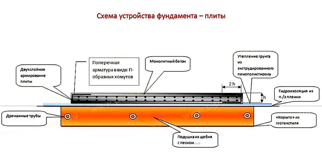 Схема устройства подушки под фундаментную плиту