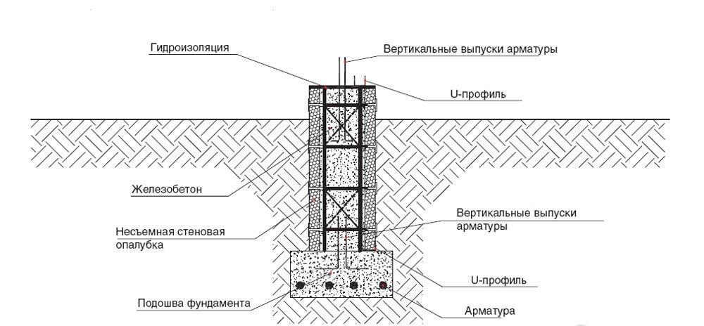 Конструкция монолитного фундамента с использованием элементов стеновой опалубки