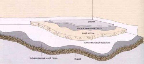 Схема укладки бетона на бетон