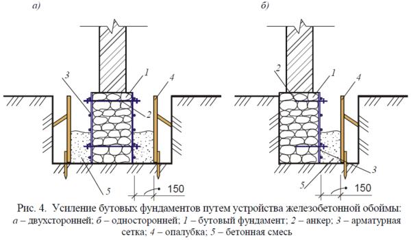 Усиление фундаментов путем устройства железной обоймы.
