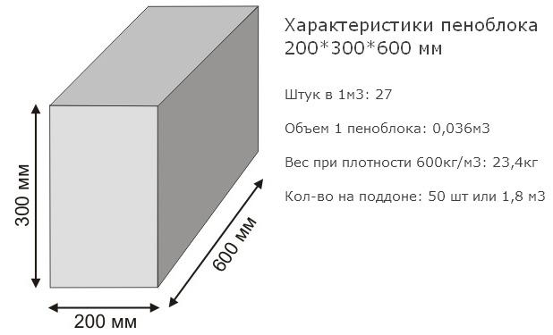 Сколько пеноблоков в 1м3